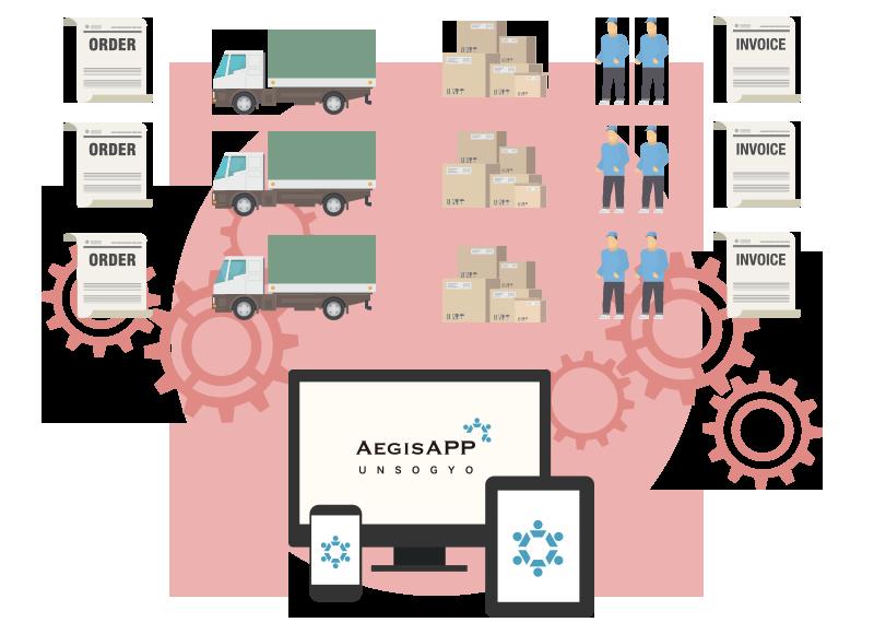 Aegis APP運送業:人的リソースに頼らず システム化された運用オペレーションを実現